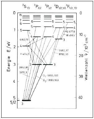 Energieniveaus des Natrium