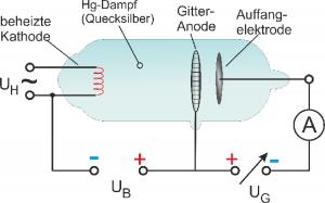 Franck-Hertz-Versuch Röhre
