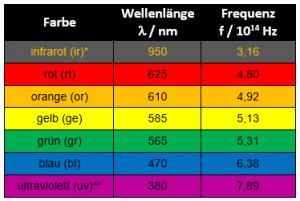 LED Farbe Wellenlänge Frequenz