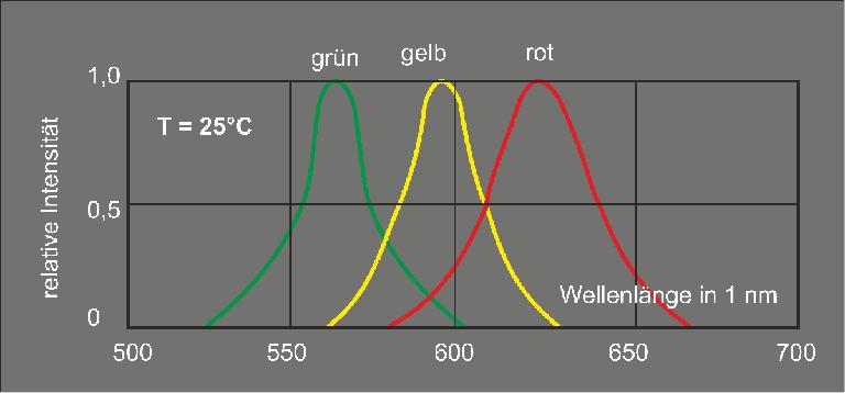 Spektrum LED