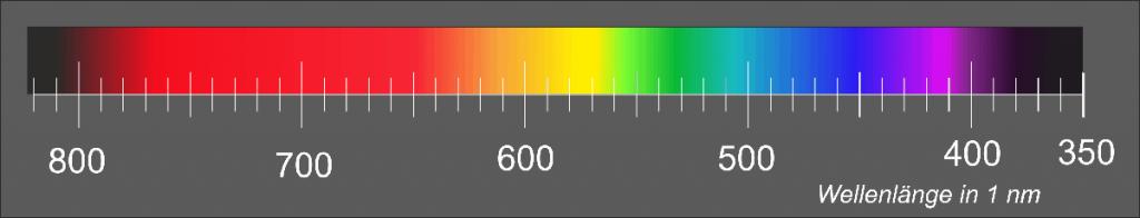 sichtbares Spektrum